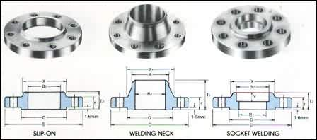 ASME ANSI B16 5 Flange Manufacturer, Supplier & Exporter in india